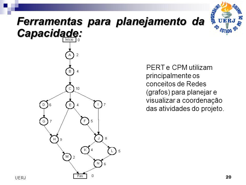 PERT e CPM utilizam principalmente os conceitos de Redes (grafos) para planejar e visualizar a coordenação das atividades do projeto. Ferramentas para