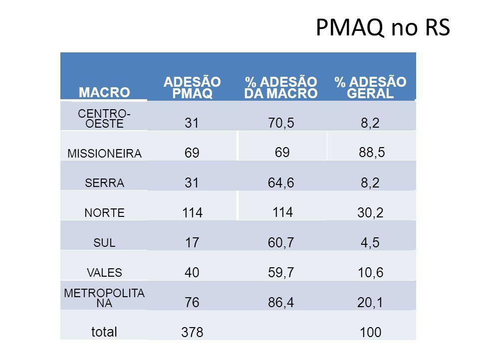 PMAQ no RS MACRO ADESÃO PMAQ % ADESÃO DA MACRO CENTRO- OESTE 3170,5 MISSIONEIRA 6988,5 SERRA 3164,6 NORTE 11479,7 SUL 1760,7 VALES 4059,7 METROPOLITA