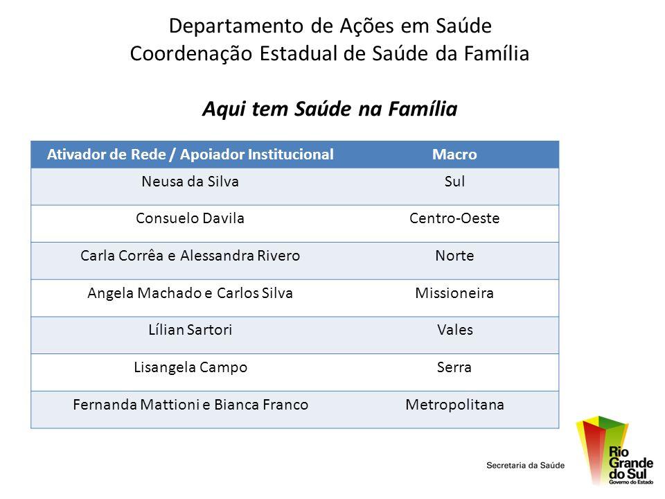 Departamento de Ações em Saúde Coordenação Estadual de Saúde da Família Aqui tem Saúde na Família Ativador de Rede / Apoiador InstitucionalMacro Neusa