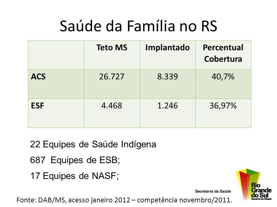 Saúde da Família no RS Fonte: DAB/MS, acesso janeiro 2012 – competência novembro/2011. Teto MSImplantado Percentual Cobertura ACS26.7278.33940,7% ESF4