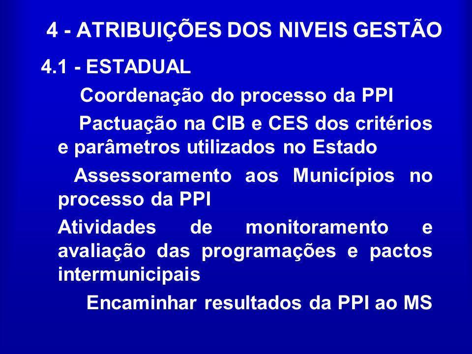 4 - ATRIBUIÇÕES DOS NIVEIS GESTÃO 4.1 - ESTADUAL Coordenação do processo da PPI Pactuação na CIB e CES dos critérios e parâmetros utilizados no Estado