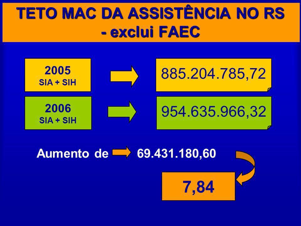 Aumento de 69.431.180,60 2005 SIA + SIH 2006 SIA + SIH 885.204.785,72 954.635.966,32 7,84 TETO MAC DA ASSISTÊNCIA NO RS - exclui FAEC