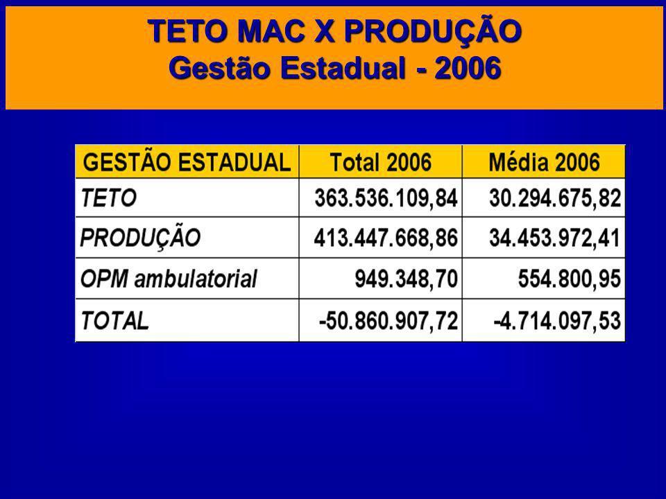 TETO MAC X PRODUÇÃO Gestão Estadual - 2006