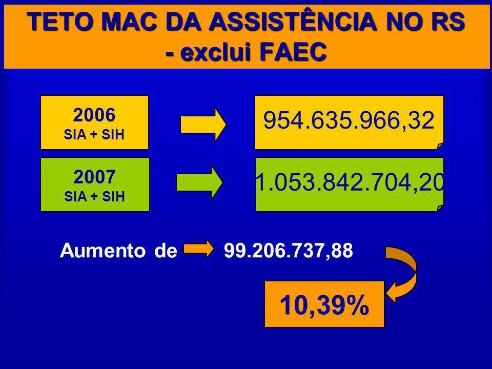 Aumento de 99.206.737,88 2006 SIA + SIH 2007 SIA + SIH 954.635.966,32 1.053.842.704,20 10,39% TETO MAC DA ASSISTÊNCIA NO RS - exclui FAEC