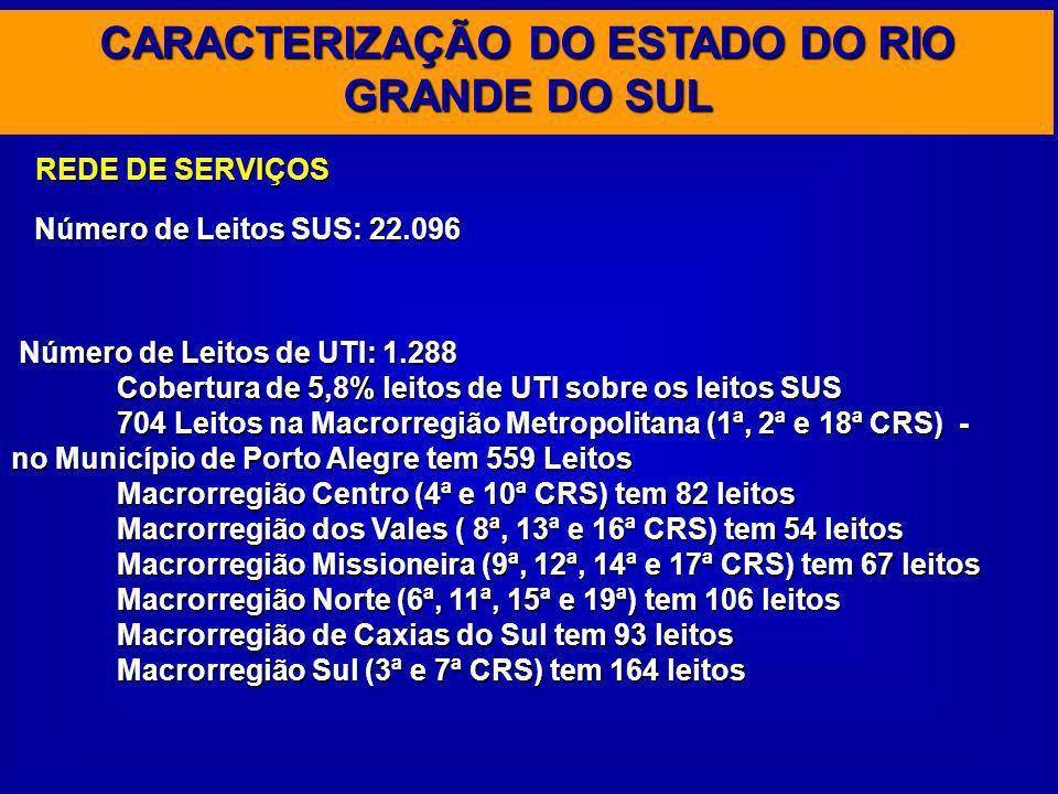 CARACTERIZAÇÃO DO ESTADO DO RIO GRANDE DO SUL Número de Leitos SUS: 22.096 REDE DE SERVIÇOS Número de Leitos de UTI: 1.288 Cobertura de 5,8% leitos de