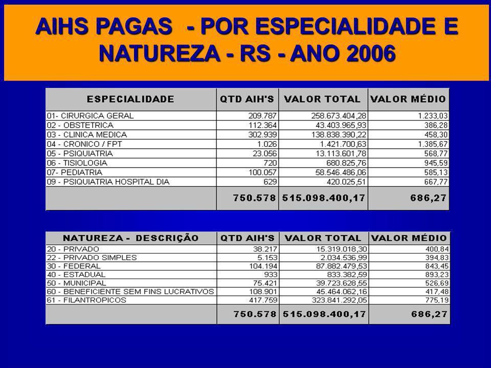 AIHS PAGAS - POR ESPECIALIDADE E NATUREZA - RS - ANO 2006