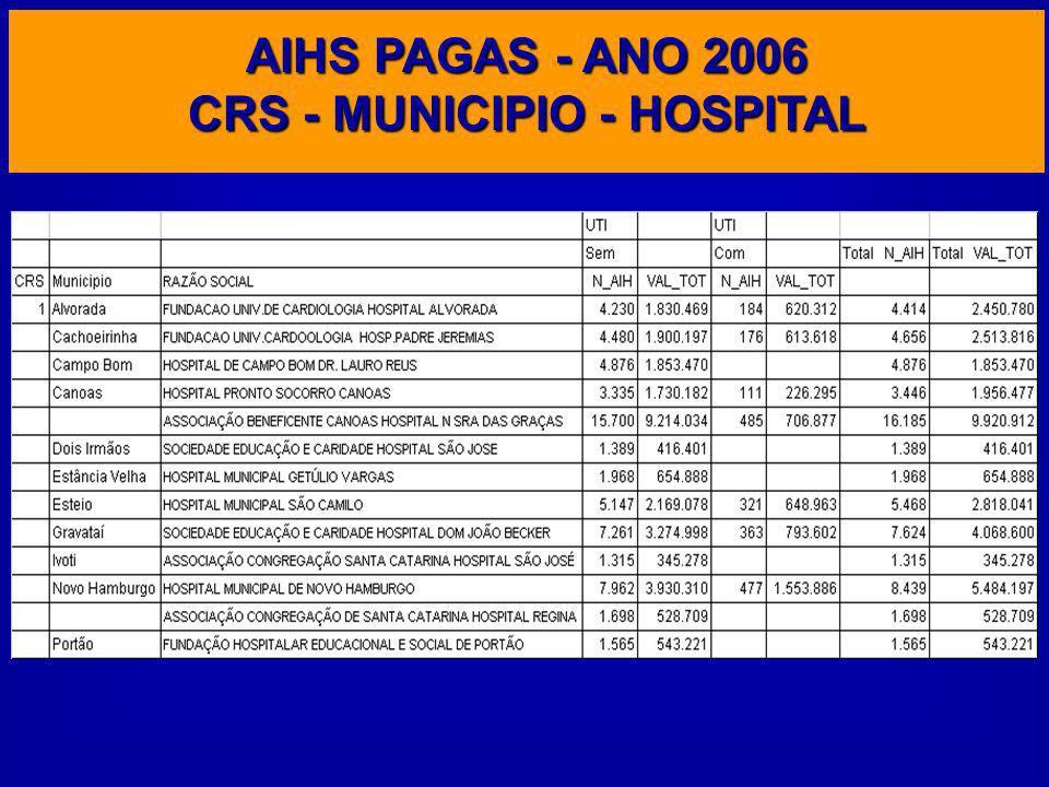 AIHS PAGAS - ANO 2006 CRS - MUNICIPIO - HOSPITAL