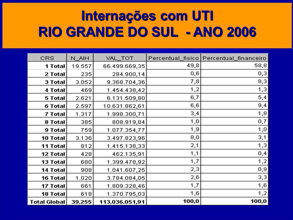 Internações com UTI RIO GRANDE DO SUL - ANO 2006