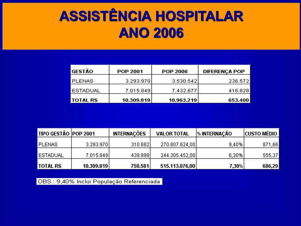 ASSISTÊNCIA HOSPITALAR ANO 2006