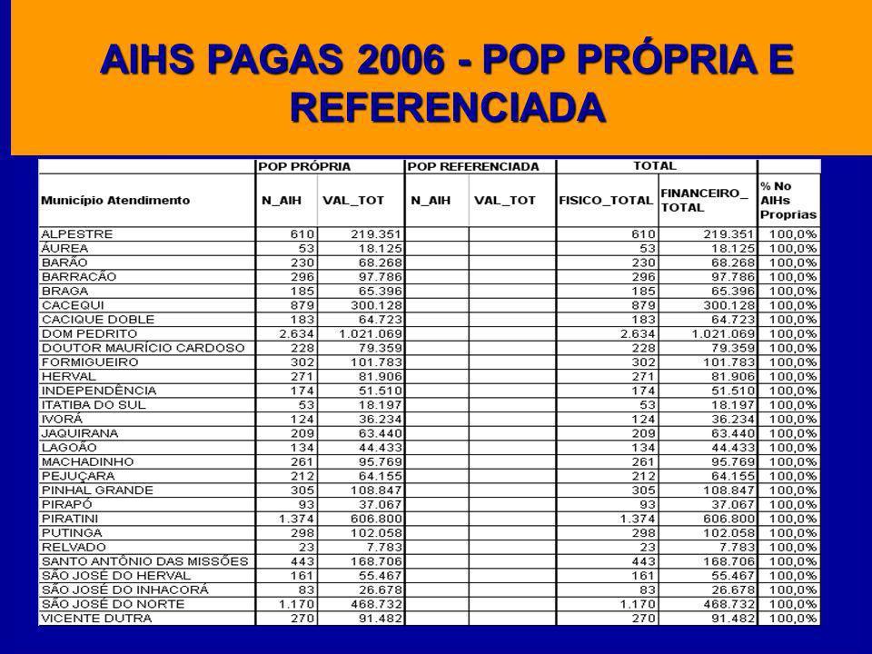 AIHS PAGAS 2006 - % INTERNAÇÃO POPULAÇÃO PRÓPRIA