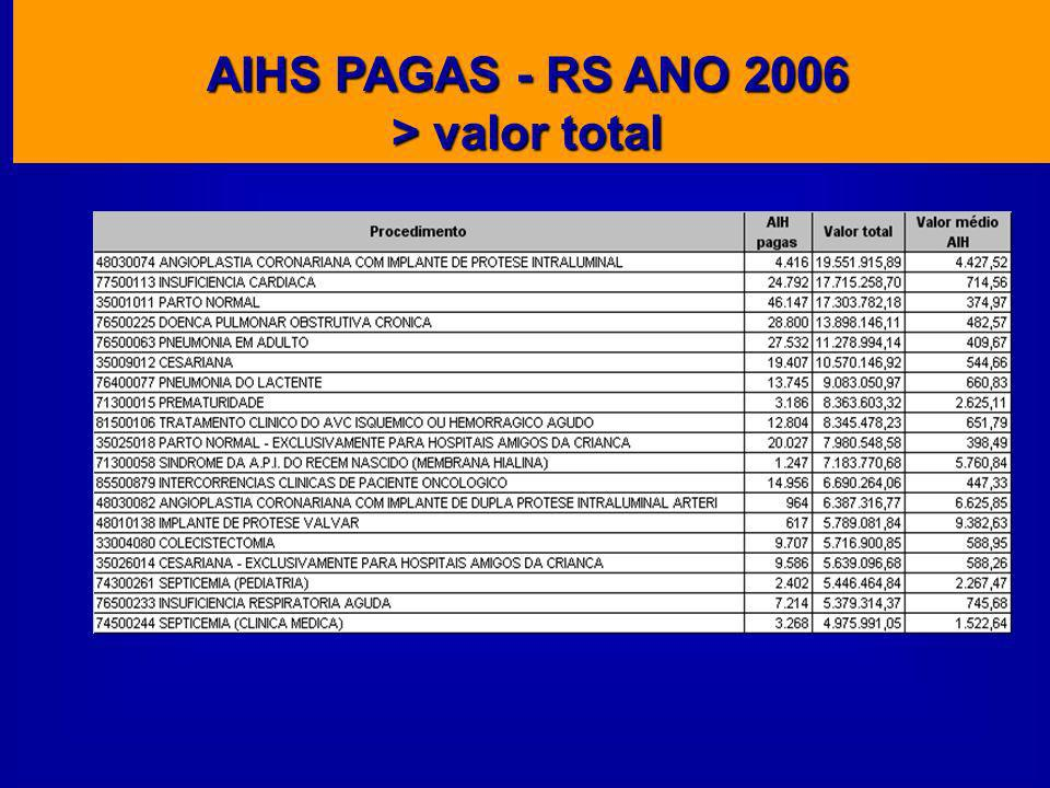 AIHS PAGAS - RS ANO 2006 > valor total