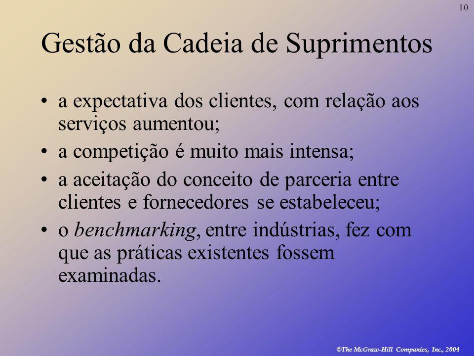 10 © The McGraw-Hill Companies, Inc., 2004 Gestão da Cadeia de Suprimentos a expectativa dos clientes, com relação aos serviços aumentou; a competição