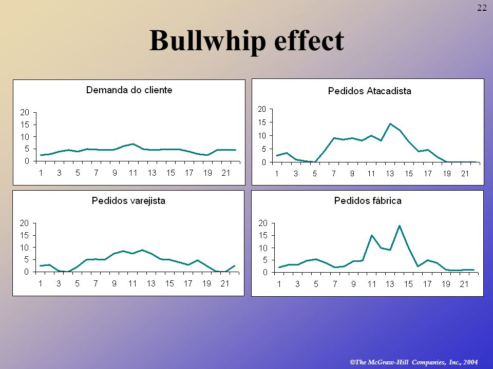 22 © The McGraw-Hill Companies, Inc., 2004 Bullwhip effect