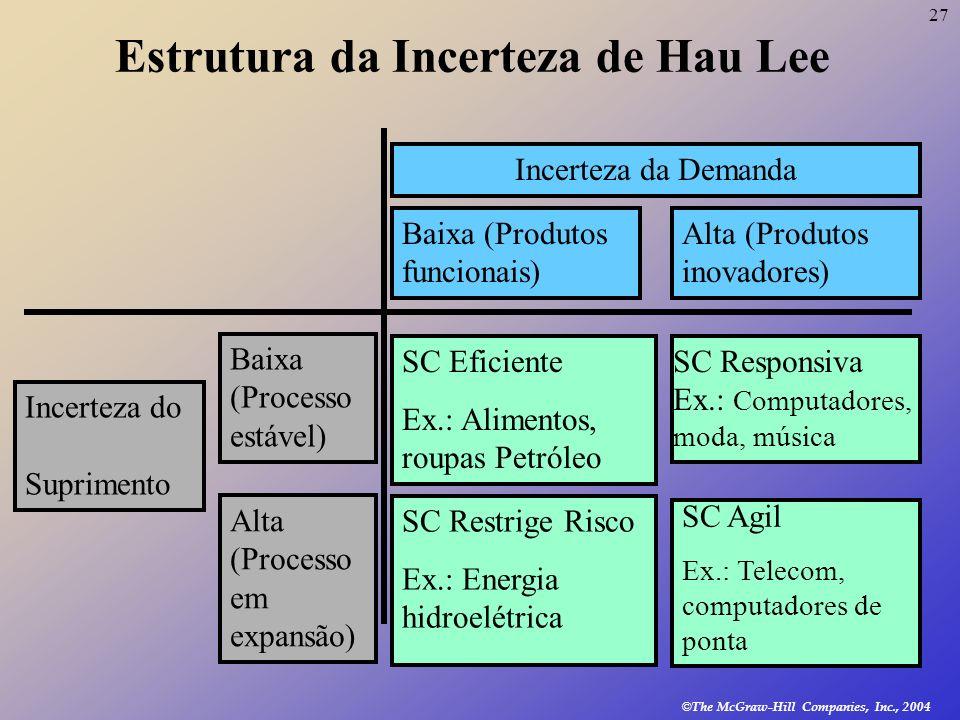 27 © The McGraw-Hill Companies, Inc., 2004 Estrutura da Incerteza de Hau Lee Incerteza da Demanda Baixa (Produtos funcionais) Alta (Produtos inovadore