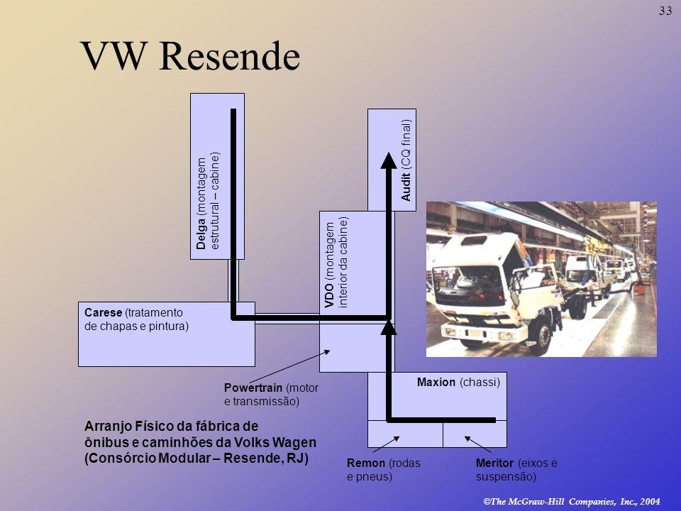 33 © The McGraw-Hill Companies, Inc., 2004 Delga (montagem estrutural – cabine) Carese (tratamento de chapas e pintura) VDO (montagem interior da cabi