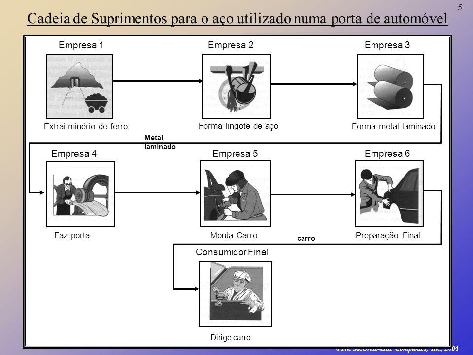 6 © The McGraw-Hill Companies, Inc., 2004 Exemplo Cadeia de Suprimentos