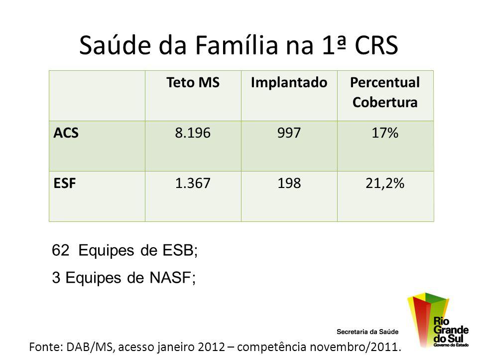 Saúde da Família na 1ª CRS Fonte: DAB/MS, acesso janeiro 2012 – competência novembro/2011. Teto MSImplantadoPercentual Cobertura ACS8.19699717% ESF1.3