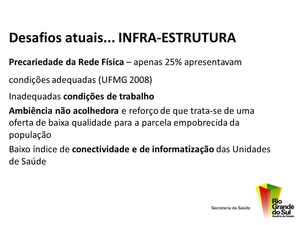 Desafios atuais... INFRA-ESTRUTURA Precariedade da Rede Física – apenas 25% apresentavam condições adequadas (UFMG 2008) Inadequadas condições de trab