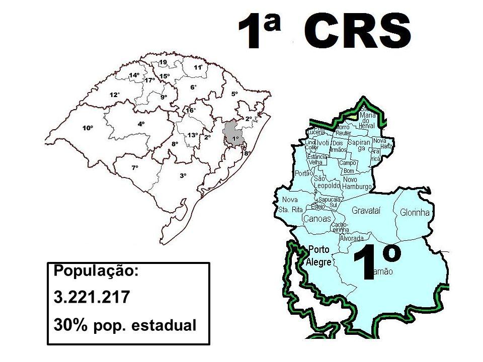 População: 3.221.217 30% pop. estadual