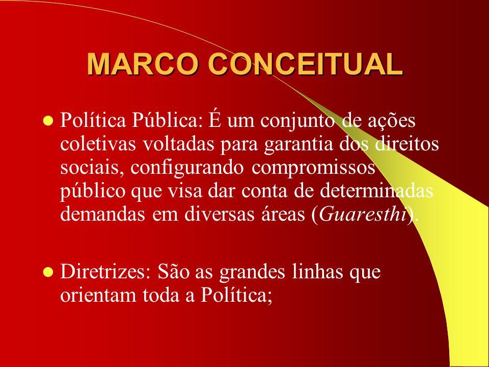 MARCO CONCEITUAL Política Pública: É um conjunto de ações coletivas voltadas para garantia dos direitos sociais, configurando compromissos público que