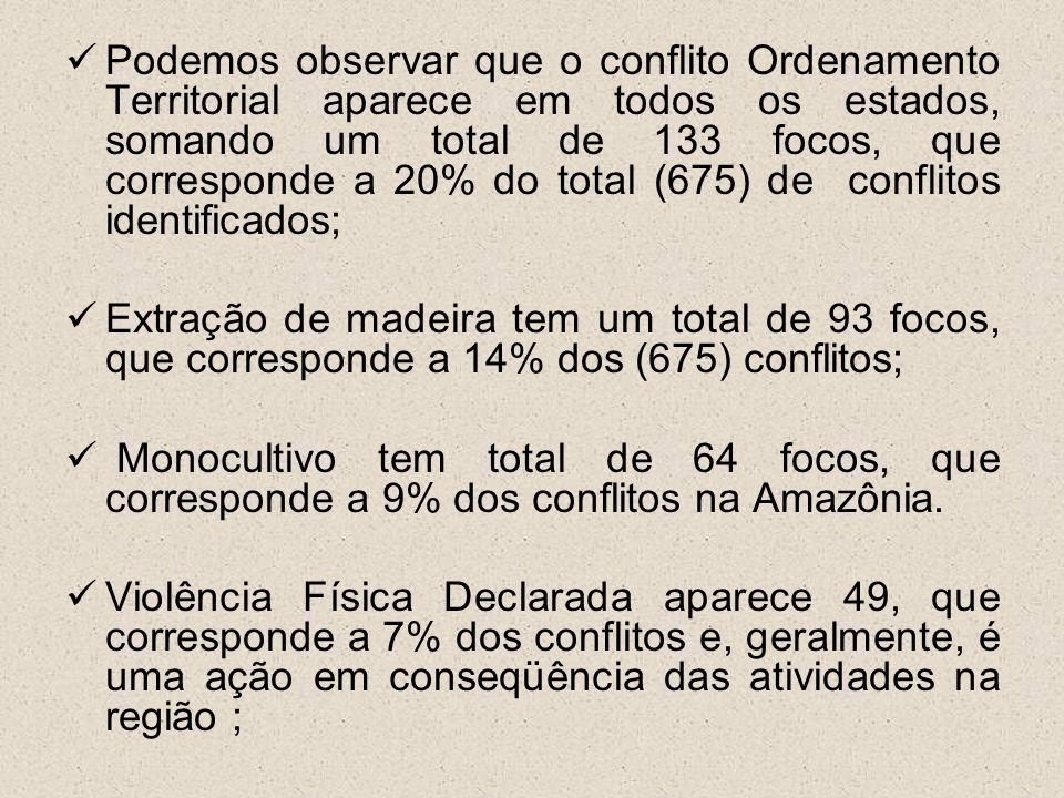 Podemos observar que o conflito Ordenamento Territorial aparece em todos os estados, somando um total de 133 focos, que corresponde a 20% do total (67