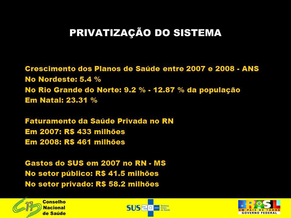 PRIVATIZAÇÃO DO SISTEMA Crescimento dos Planos de Saúde entre 2007 e 2008 - ANS No Nordeste: 5.4 % No Rio Grande do Norte: 9.2 % - 12.87 % da população Em Natal: 23.31 % Faturamento da Saúde Privada no RN Em 2007: R$ 433 milhões Em 2008: R$ 461 milhões Gastos do SUS em 2007 no RN - MS No setor público: R$ 41.5 milhões No setor privado: R$ 58.2 milhões