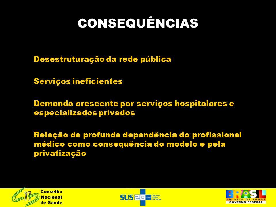 CONSEQUÊNCIAS Desestruturação da rede pública Serviços ineficientes Demanda crescente por serviços hospitalares e especializados privados Relação de profunda dependência do profissional médico como consequência do modelo e pela privatização