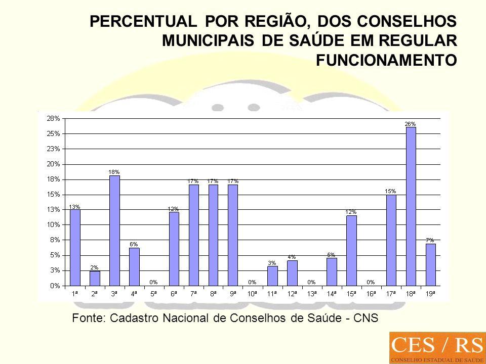 PERCENTUAL POR REGIÃO, DOS CONSELHOS MUNICIPAIS DE SAÚDE EM REGULAR FUNCIONAMENTO Fonte: Cadastro Nacional de Conselhos de Saúde - CNS
