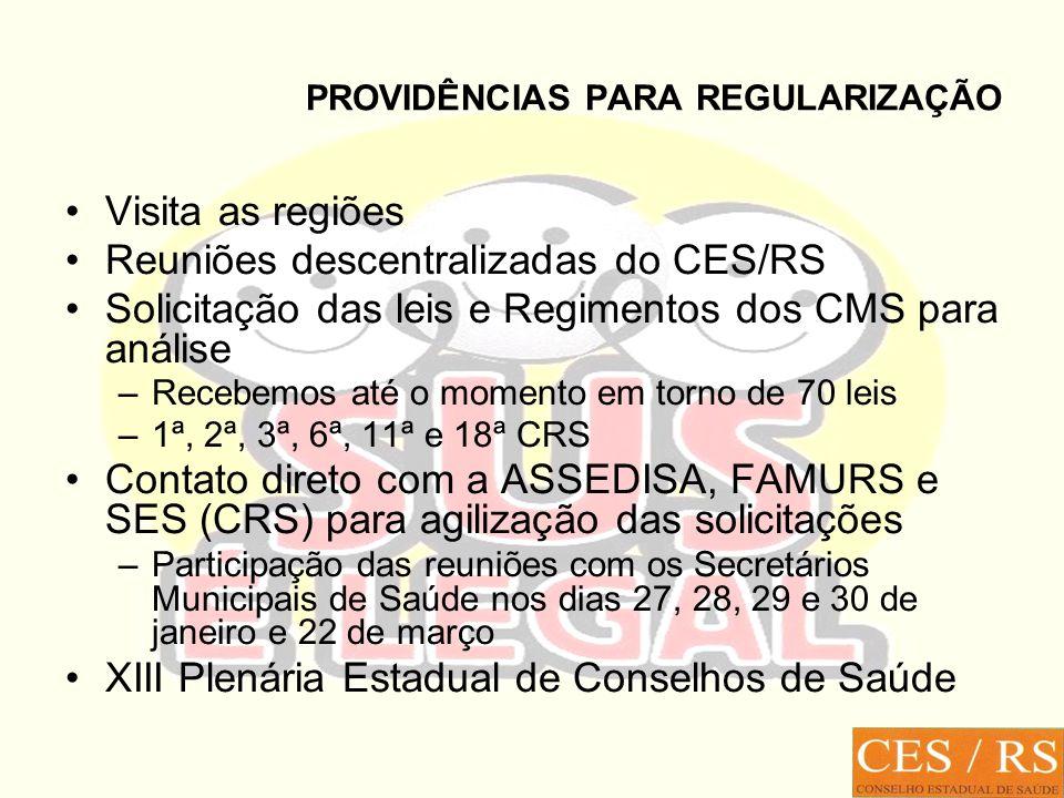 PROVIDÊNCIAS PARA REGULARIZAÇÃO Visita as regiões Reuniões descentralizadas do CES/RS Solicitação das leis e Regimentos dos CMS para análise –Recebemos até o momento em torno de 70 leis –1ª, 2ª, 3ª, 6ª, 11ª e 18ª CRS Contato direto com a ASSEDISA, FAMURS e SES (CRS) para agilização das solicitações –Participação das reuniões com os Secretários Municipais de Saúde nos dias 27, 28, 29 e 30 de janeiro e 22 de março XIII Plenária Estadual de Conselhos de Saúde