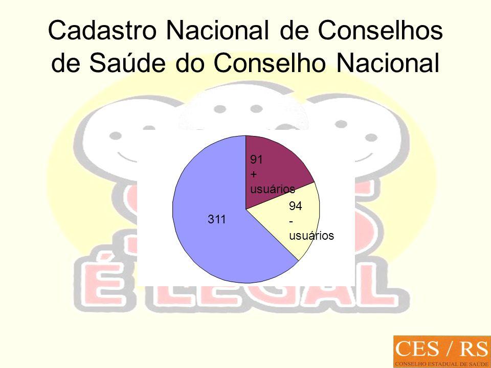 Cadastro Nacional de Conselhos de Saúde do Conselho Nacional 311 91 + usuários 94 - usuários