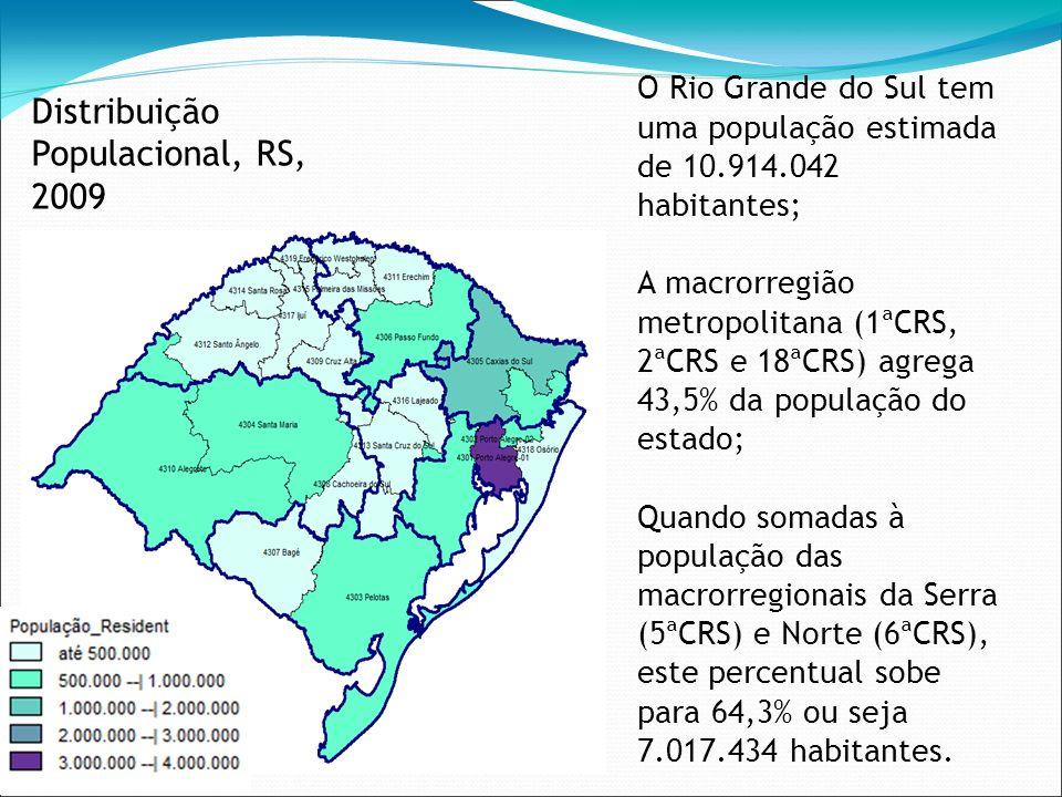 Distribuição Populacional, RS, 2009 O Rio Grande do Sul tem uma população estimada de 10.914.042 habitantes; A macrorregião metropolitana (1ªCRS, 2ªCR