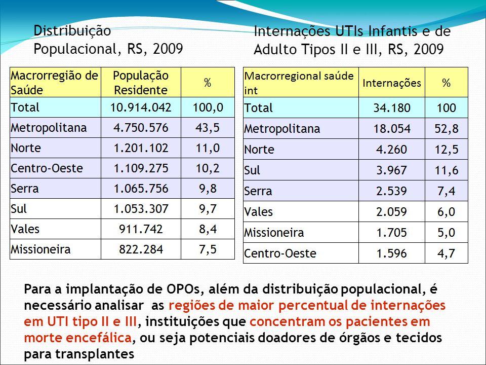 Internações UTIs Infantis e de Adulto Tipos II e III, RS, 2009 Distribuição Populacional, RS, 2009 Para a implantação de OPOs, além da distribuição po