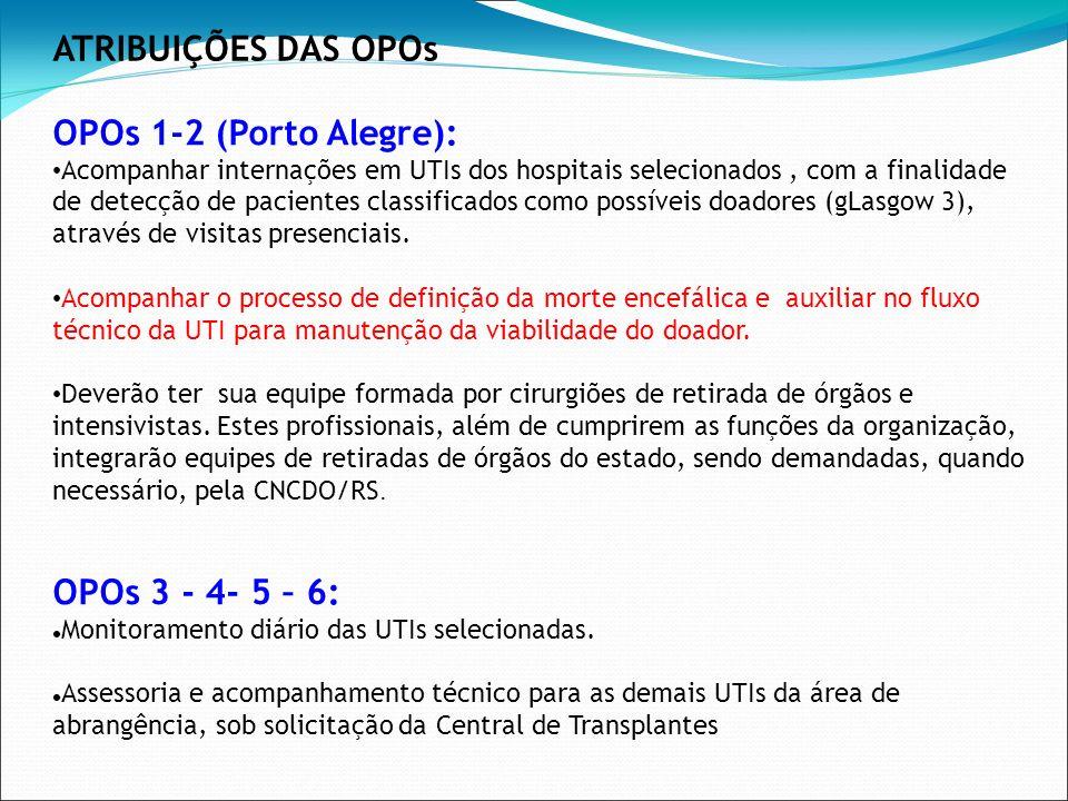 OPOs 1-2 (Porto Alegre): Acompanhar internações em UTIs dos hospitais selecionados, com a finalidade de detecção de pacientes classificados como possí