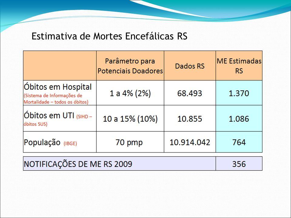 Estimativa de Mortes Encefálicas RS