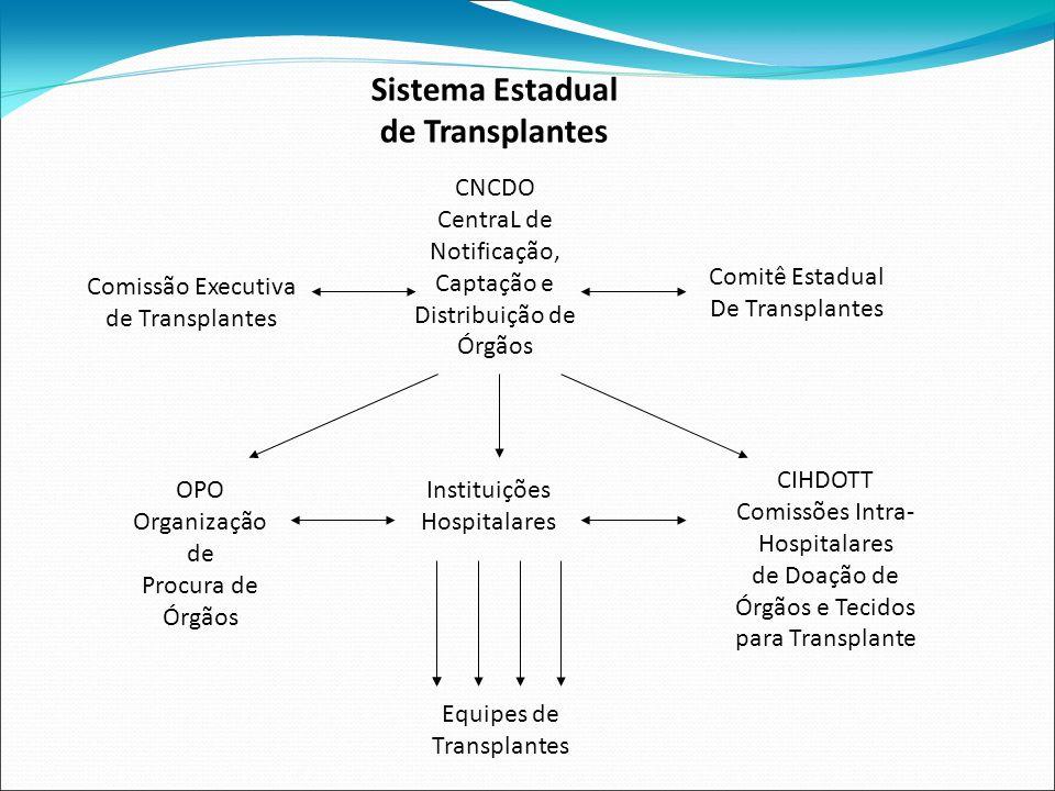 CNCDO CentraL de Notificação, Captação e Distribuição de Órgãos OPO Organização de Procura de Órgãos CIHDOTT Comissões Intra- Hospitalares de Doação d