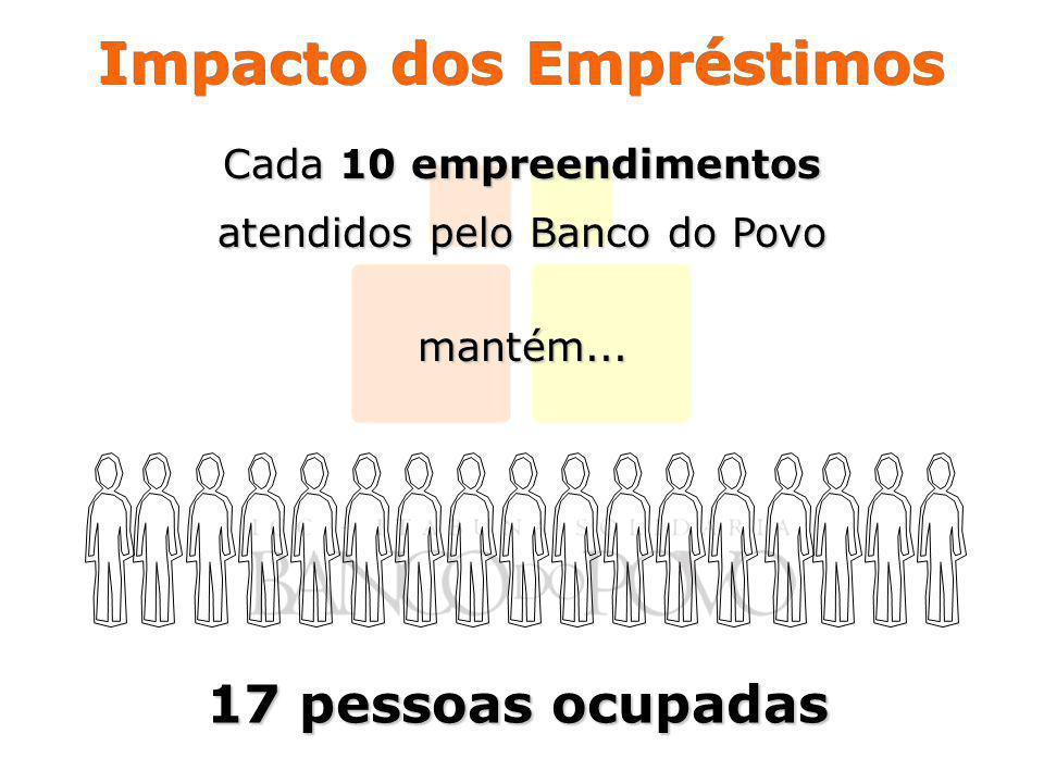 Impacto dos Empréstimos Cada 10 empreendimentos atendidos pelo Banco do Povo mantém... 17 pessoas ocupadas