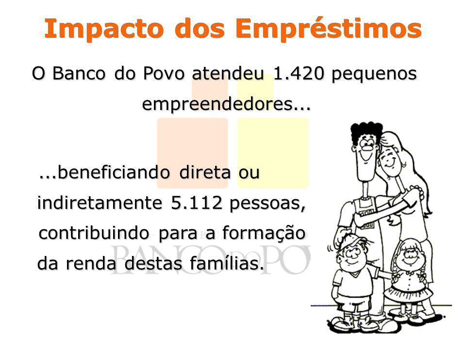 Impacto dos Empréstimos O Banco do Povo atendeu 1.420 pequenos empreendedores......beneficiando direta ou indiretamente 5.112 pessoas,...beneficiando direta ou indiretamente 5.112 pessoas, contribuindo para a formação da renda destas famílias.