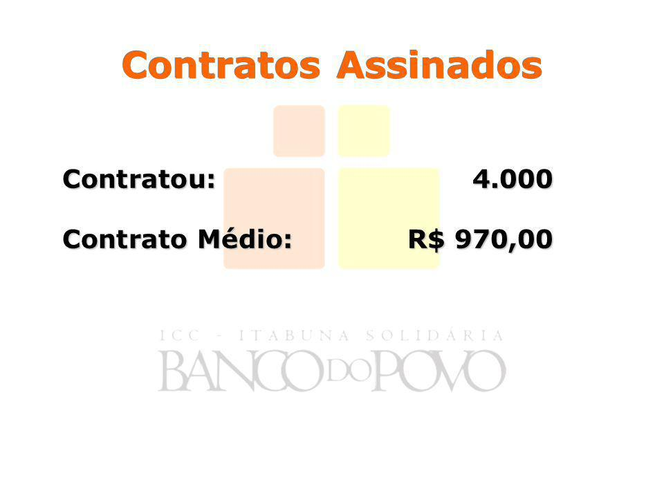 Contratos Assinados Contratou:4.000 Contrato Médio:R$ 970,00
