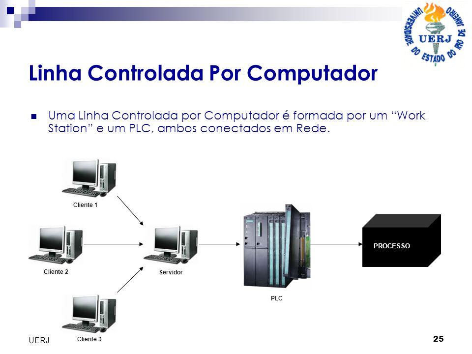 25 UERJ Linha Controlada Por Computador Uma Linha Controlada por Computador é formada por um Work Station e um PLC, ambos conectados em Rede. Cliente