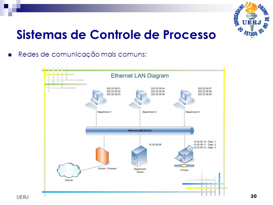 Antonio Hermílio de S. Arantes 30 UERJ Sistemas de Controle de Processo Redes de comunicação mais comuns:
