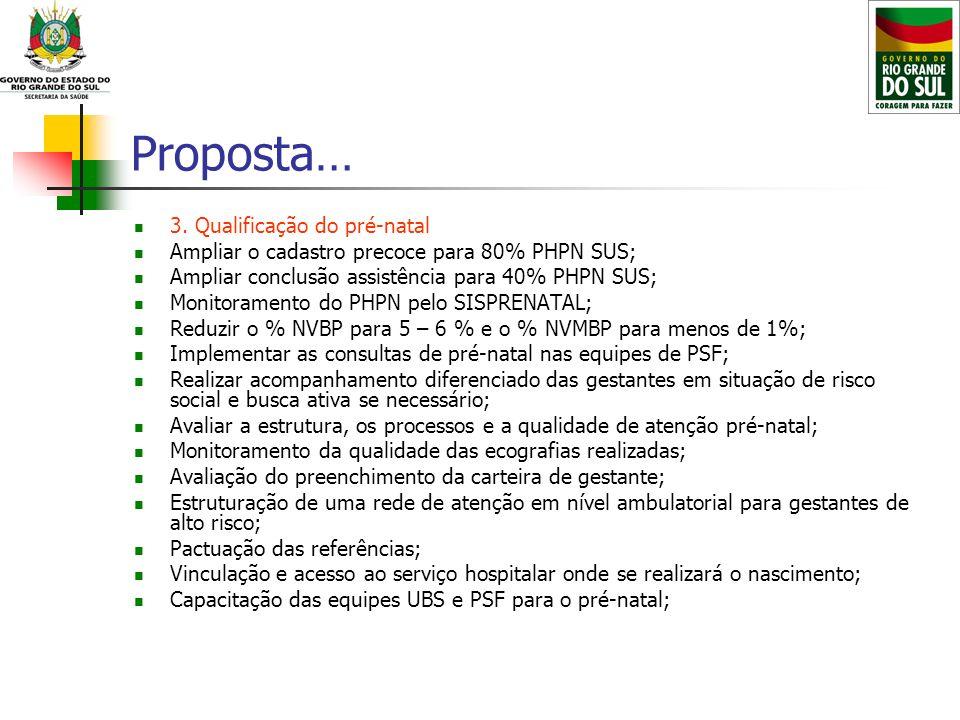 Proposta… 3. Qualificação do pré-natal Ampliar o cadastro precoce para 80% PHPN SUS; Ampliar conclusão assistência para 40% PHPN SUS; Monitoramento do