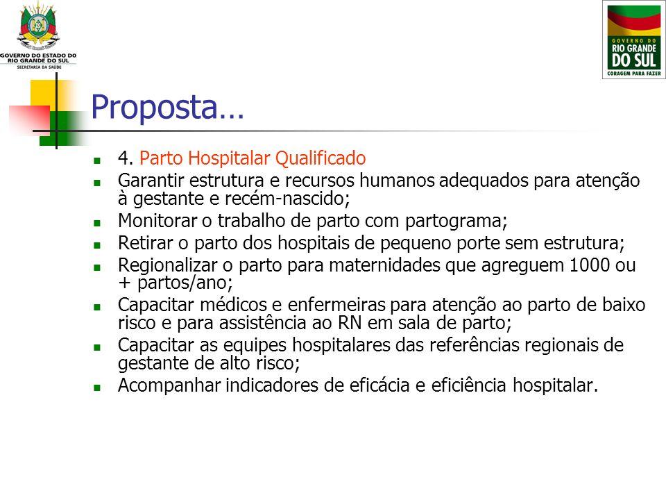 Proposta… 4. Parto Hospitalar Qualificado Garantir estrutura e recursos humanos adequados para atenção à gestante e recém-nascido; Monitorar o trabalh