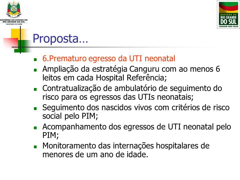 Proposta… 6.Prematuro egresso da UTI neonatal Ampliação da estratégia Canguru com ao menos 6 leitos em cada Hospital Referência; Contratualização de a