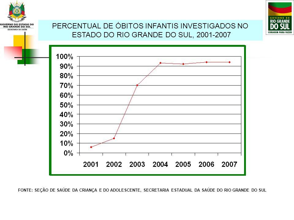 PERCENTUAL DE ÓBITOS INFANTIS INVESTIGADOS NO ESTADO DO RIO GRANDE DO SUL, 2001-2007 FONTE: SEÇÃO DE SAÚDE DA CRIANÇA E DO ADOLESCENTE, SECRETARIA EST