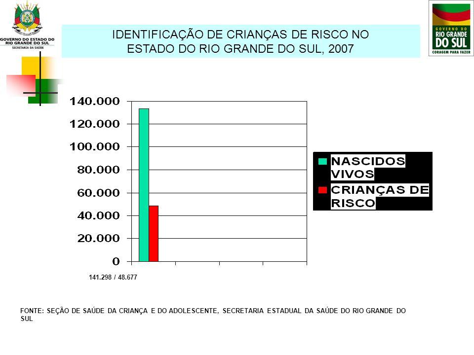 IDENTIFICAÇÃO DE CRIANÇAS DE RISCO NO ESTADO DO RIO GRANDE DO SUL, 2007 FONTE: SEÇÃO DE SAÚDE DA CRIANÇA E DO ADOLESCENTE, SECRETARIA ESTADUAL DA SAÚD