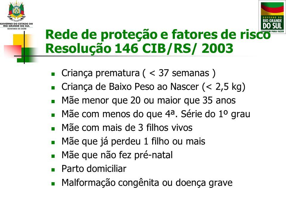 Rede de proteção e fatores de risco Resolução 146 CIB/RS/ 2003 Criança prematura ( < 37 semanas ) Criança de Baixo Peso ao Nascer (< 2,5 kg) Mãe menor