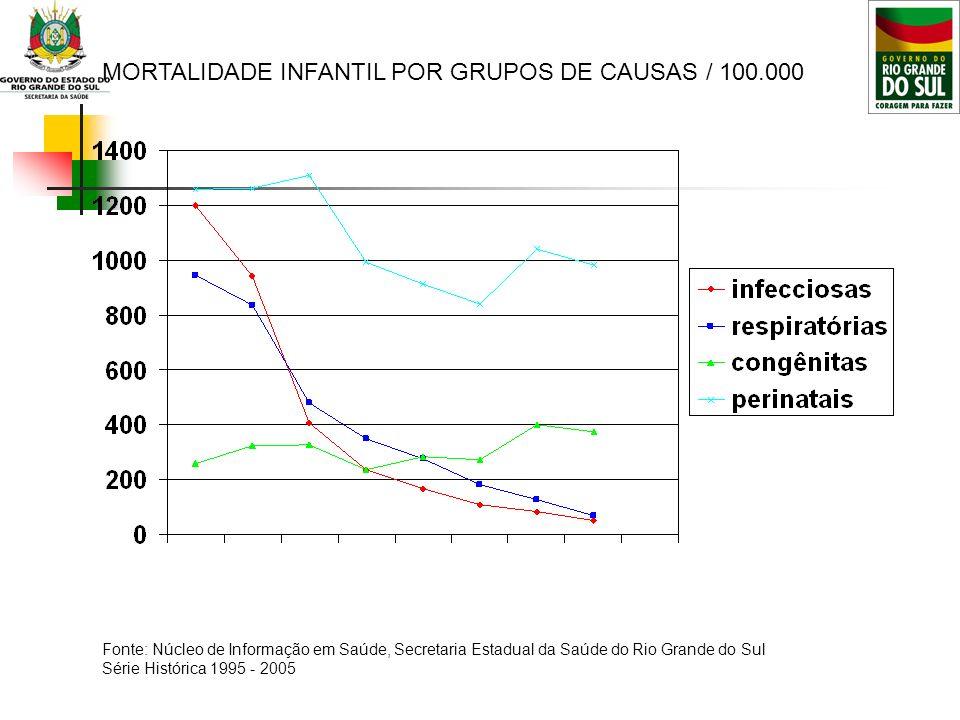 71-75 76-80 81-85 86-90 91-95 96-00 2001-2007 MORTALIDADE INFANTIL POR GRUPOS DE CAUSAS / 100.000 Fonte: Núcleo de Informação em Saúde, Secretaria Est