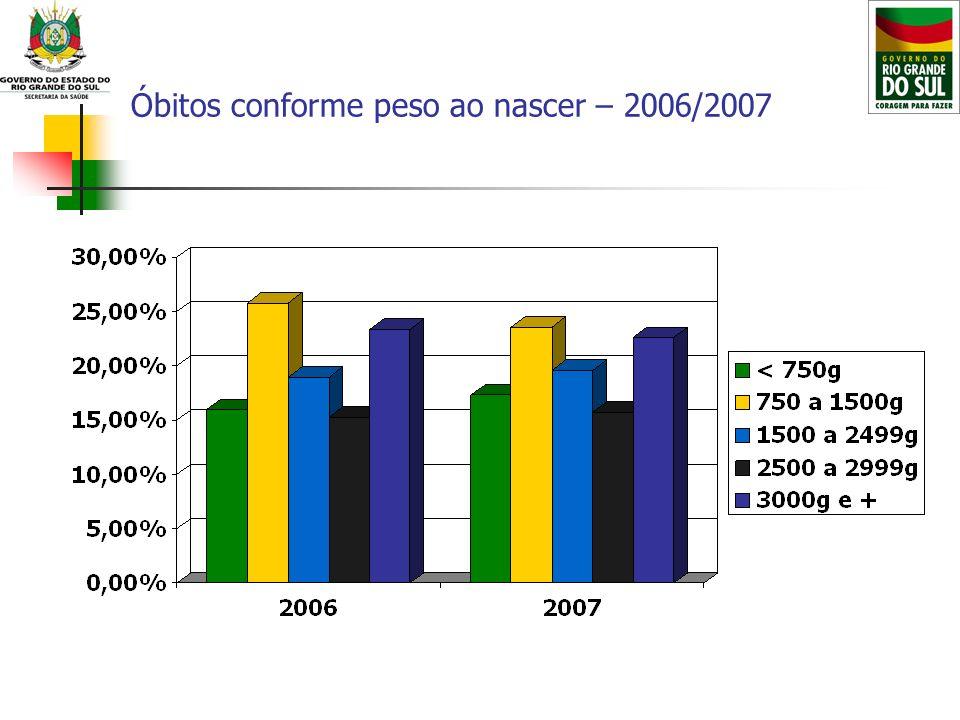 Óbitos conforme peso ao nascer – 2006/2007