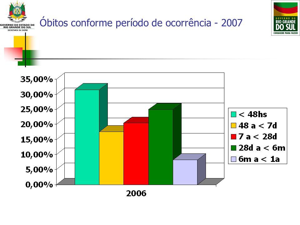 Óbitos conforme período de ocorrência - 2007