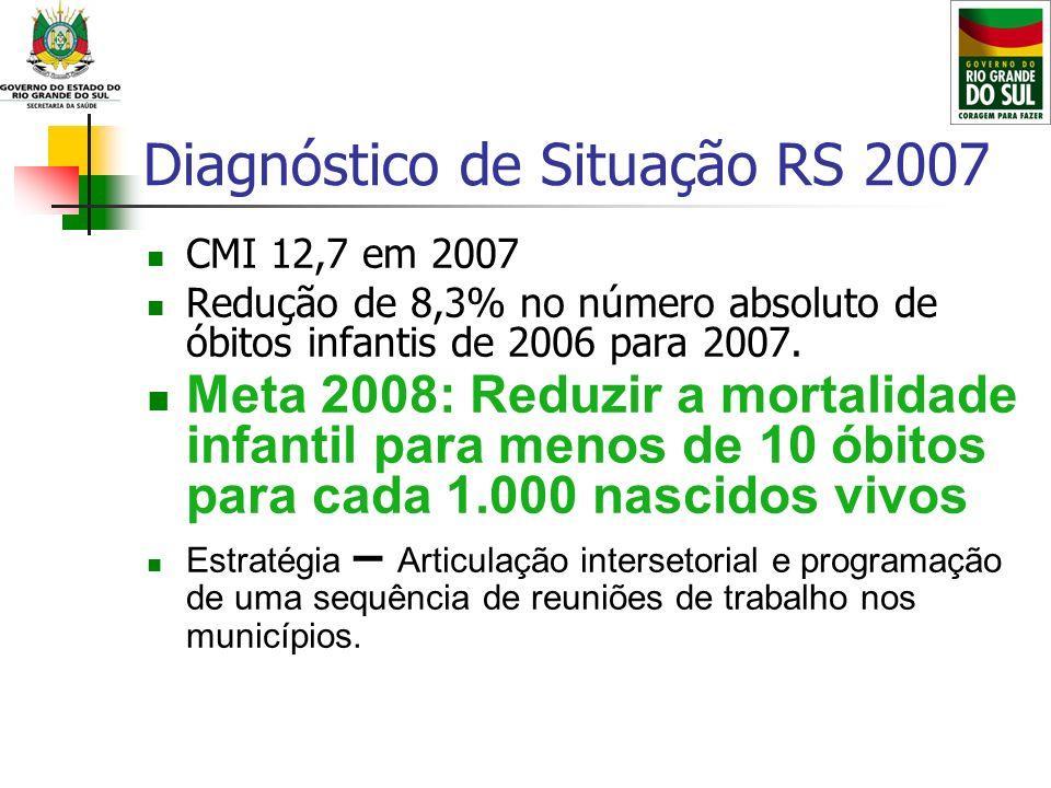 Diagnóstico de Situação RS 2007 CMI 12,7 em 2007 Redução de 8,3% no número absoluto de óbitos infantis de 2006 para 2007. Meta 2008: Reduzir a mortali